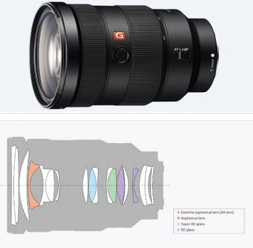 Sony FE 24-70mm f/2.8 GM 3